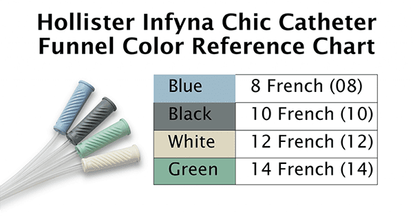 hollister infyna chic catheter funnel color reference chart