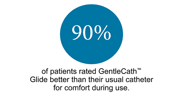 90 percent of GentleCath Glide users rated them as more comfortable because of the FeelClean™ Technology