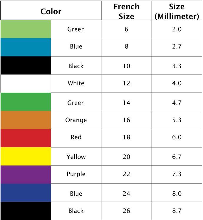 foley catheter funnel color reference size chart